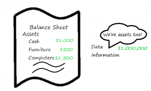 "A financial balance sheet showing assets such as cash, furniture, computers at values ranging from $500 to $2,500.  Another set of assets, data and information, appear outside the balance sheet with a value of $1,000,000.  A comment above those assets says ""We're assets too!"""